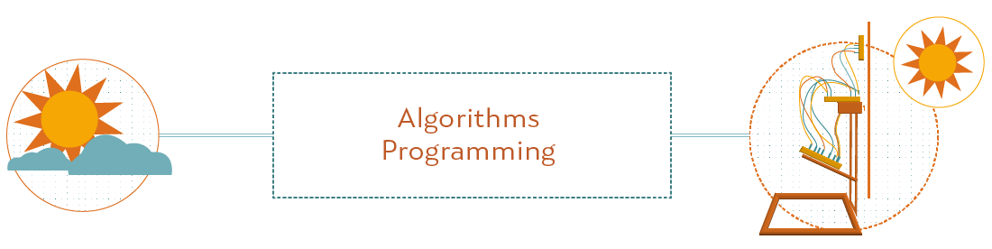 Year 2 Algorithms Programming