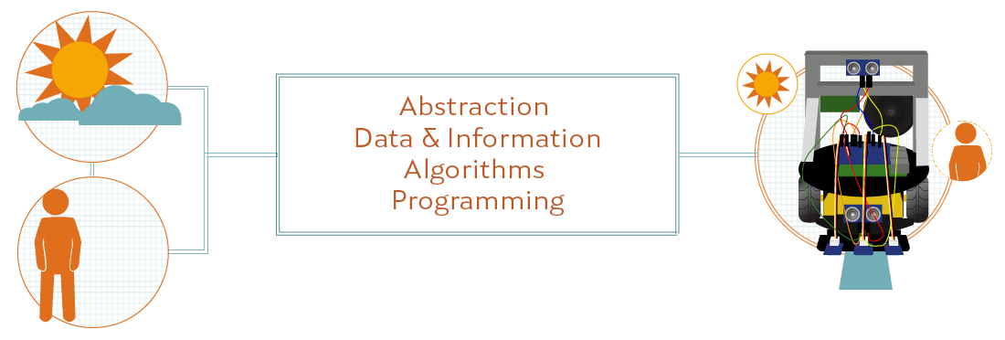 Year 2 Abstraction Data & Info Algorithm Programming